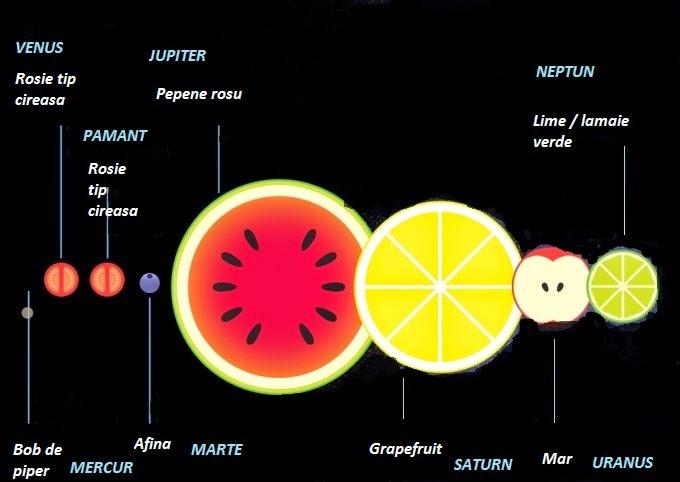 Planete fructe