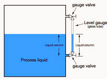 Introduction To Level Measurement Industrial Process
