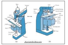 Image Result For Konstruksi Dasar Mesin Milling