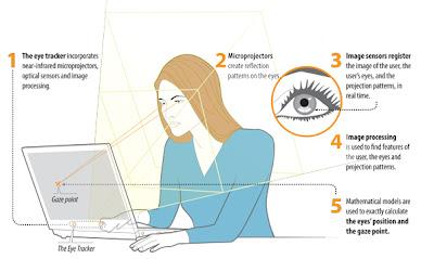 eye-tracker-seguimiento-ojos