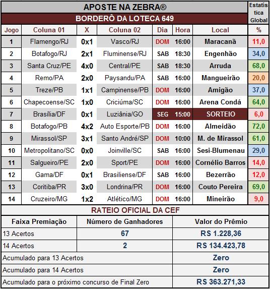 LOTECA 649 - RATEIO OFICIAL