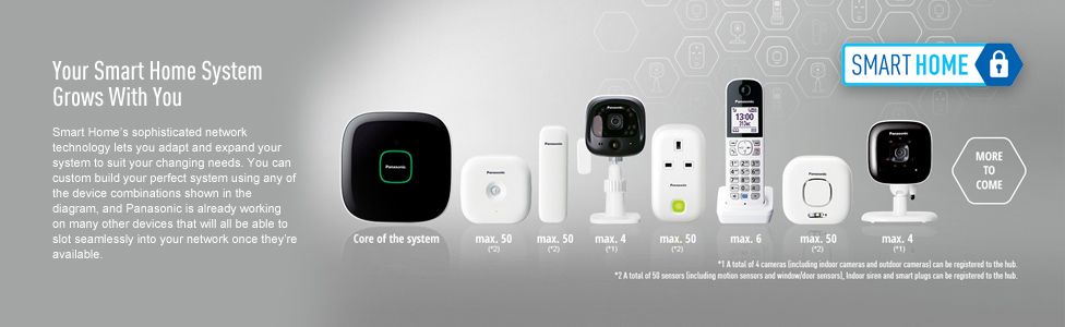 Panasonic Smart Home Monitoring System