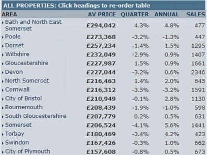 英國房地產西南部價錢
