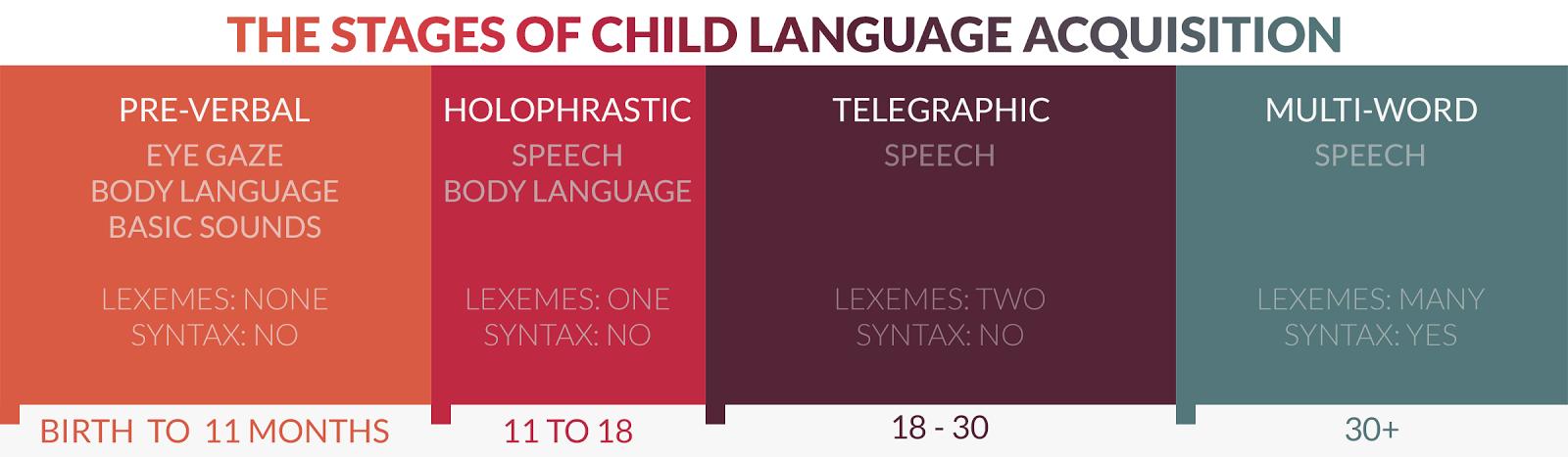 child language acquisition stages
