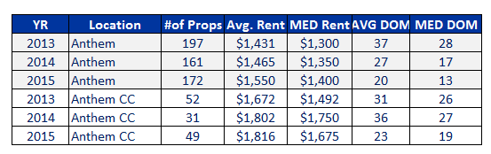 2013-to-2015-1st-2nd-quarter-rental-market-comparison-in-anthem-and-anthem-country-club