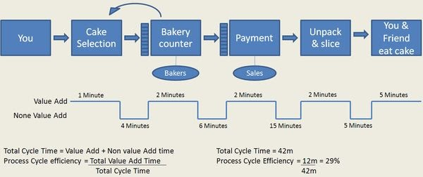Musings On Project Management Value Stream Mapping