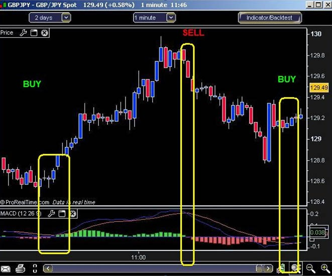 1-minute MACD Scalping Strategy