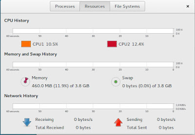 Ubuntu GNOME resource usage