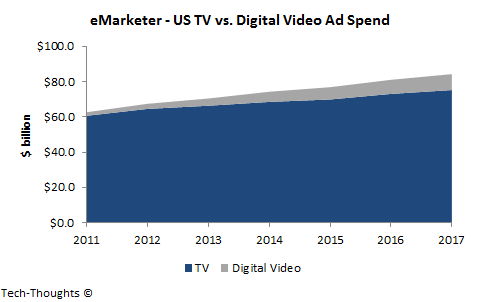 TV vs. Digital Video Ad Spend