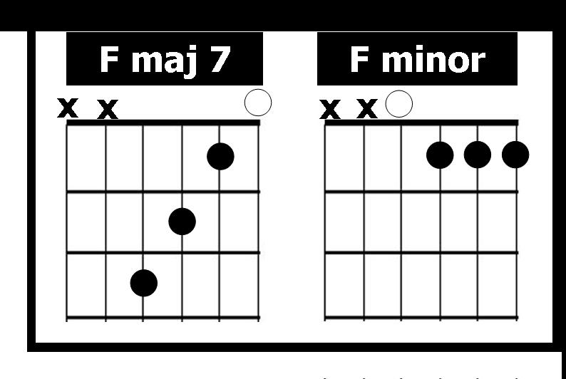 Guitar Chords Fmaj7
