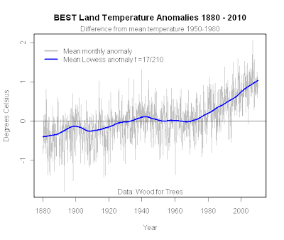 BEST average global land temperatures with trend
