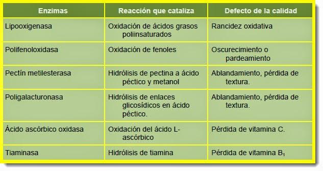 Enzimas que catalizan reacciones de deterioro en VMP