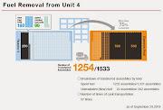Reactor 4 SFP Fuel Removal
