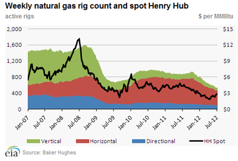 natural gas rig count