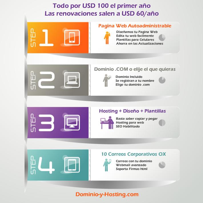 pagina-web-autoadministrable-oferta-infographic