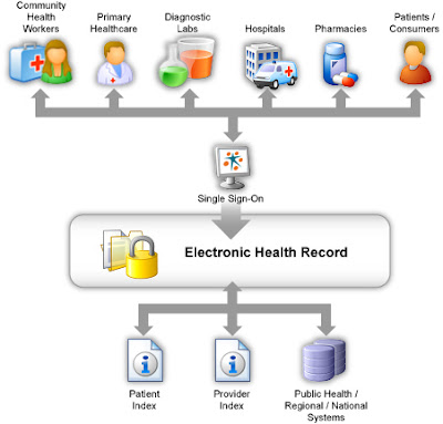 Therealme Electronic Health Record Ehr