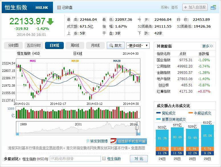 中国株コバンザメ投資 香港ハンセン指数20140430