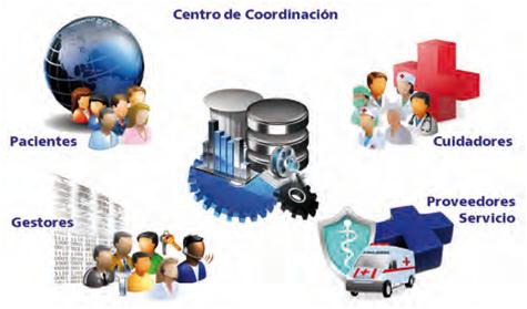 Agentes de un Sistema Sanitario (Fuente: http://3.bp.blogspot.com/-kV428JAK1SY/TggNPktCI1I/AAAAAAAAAJA/NsgDhYy8kyA/s1600/Hospital.png)