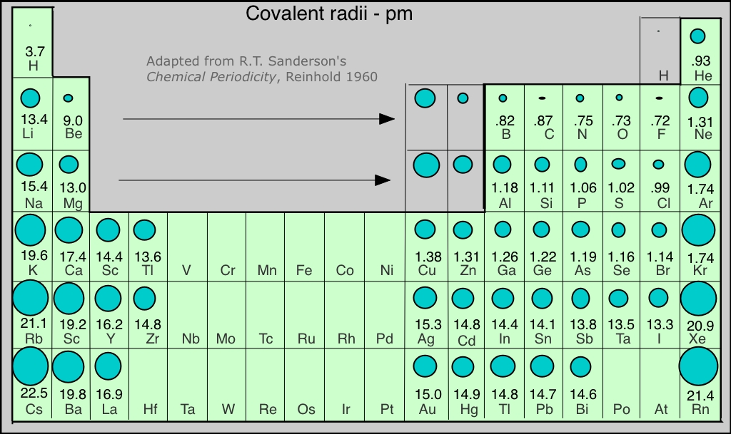 Periodic relationships going from left to right on the periodic table elements gain protons in the nucleus this increasing positive charge pulls the shell of the atom in toward urtaz