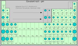 Periodic relationships what happens to the atomic radius as you moving left to right on the periodic table has more of an effect on elements than moving up and down it produces more drastic changes because the number of urtaz Images