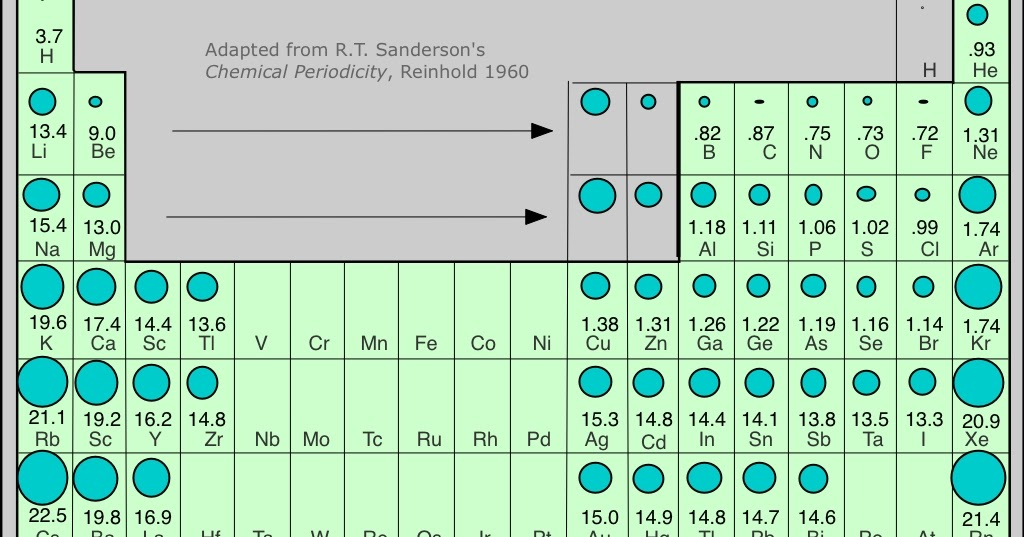 periodic relationships what happens to the atomic radius as you move right as you move up what affects the size of the atoms when you move up and down a - Periodic Table Left To Right Atomic Radius