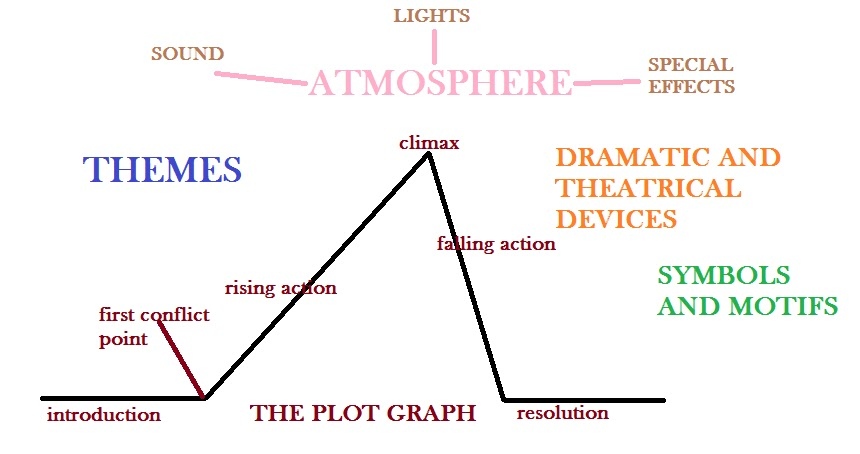 Elements of drama juvecenitdelacabrera elements of drama ccuart Images