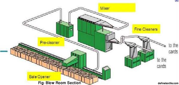 Blow-Room