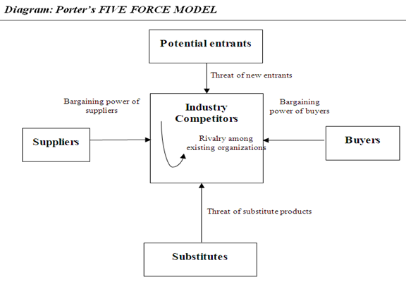 porter five forces analysis of mcdonalds restaurant