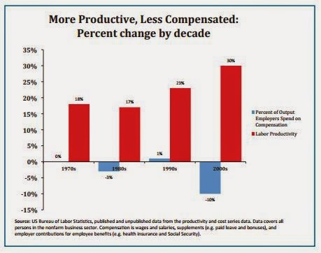 Wages and Productivity Graph