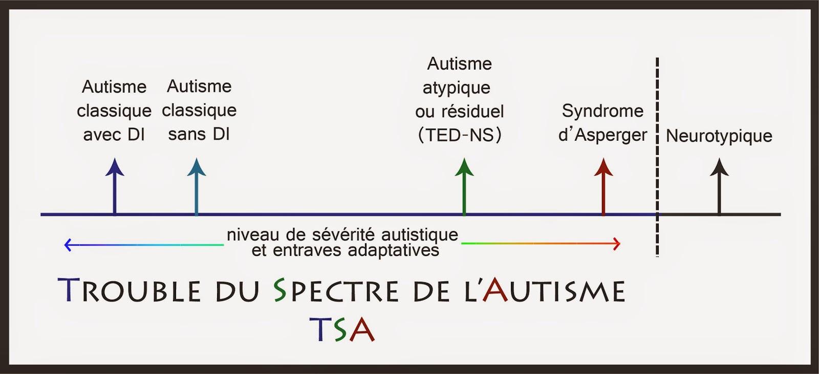 Autiste asperger rencontre du troisieme type