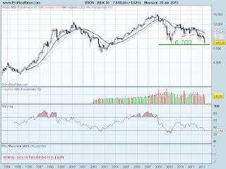 analisis tecnico del-ibex 35-a 20 de abril de 2012