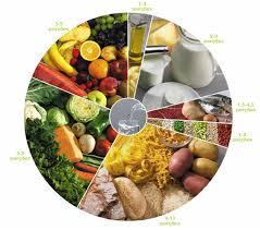 Práticas Alimentares