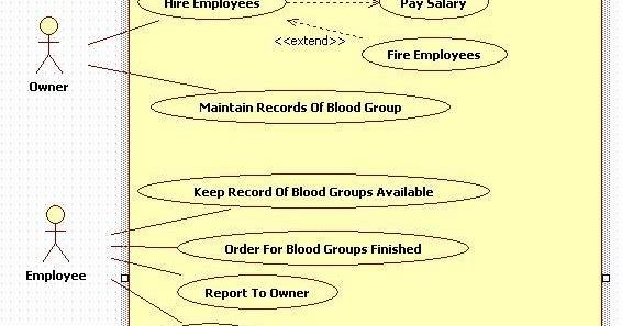 Unified Modeling Language  Blood Bank Management