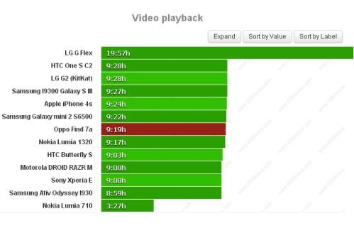 Durata batteria riproduzione video per Oppo Find 7a