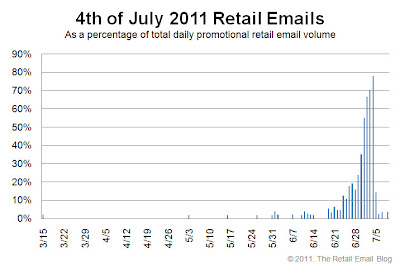 Click to view the 4th of July 2011 retail email distribution curve larger
