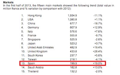 Importaciones de relojes suizos en España 2013