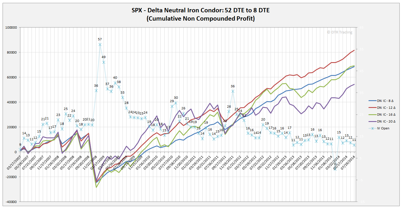 delta neuttal hedging How to neuter your trade with options delta-neutral trading kicks in when the market makers continuously buy and sell options, and perhaps hedge each option.