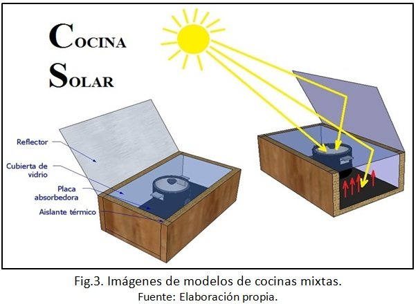 Alternativa renovable con tecnolog as l mpias noviembre 2015 for Planos para cocina solar parabolica