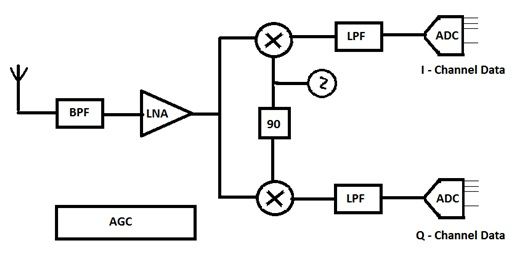 wireless communicationsblock diagram of a receiver