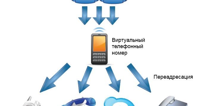 Виртуальные телефонный номер