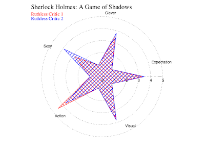 Judgement star for Sherlock Holmes: A Game of Shadows.