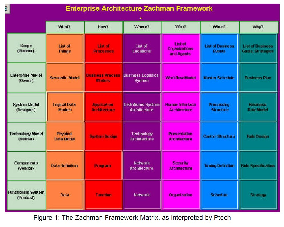 Architecture diagrams galleries enterprise architecture zachman enterprise architecture zachman framework3 enterprise architecture zachman framework pooptronica
