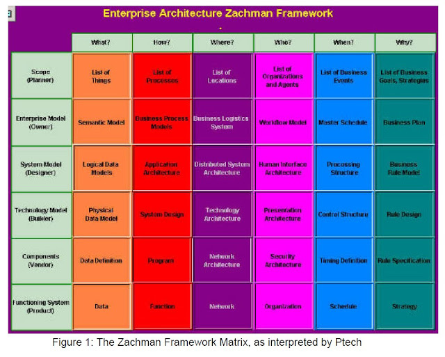 Enterprise Architecture Zachman Framework3