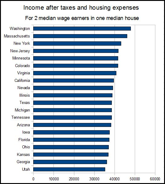 SchrodingerS Blog California Versus Texas Part  Wages And