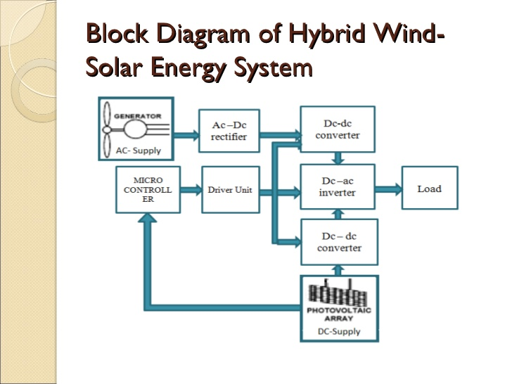 solar power system block diagram  juanribon, block diagram