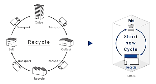 Office-based recycling process