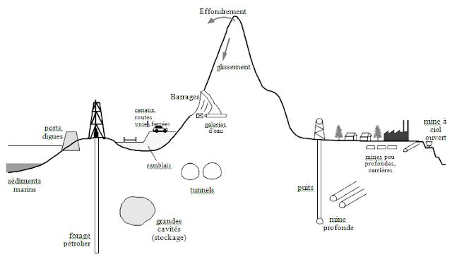 etude geotechnique des sols