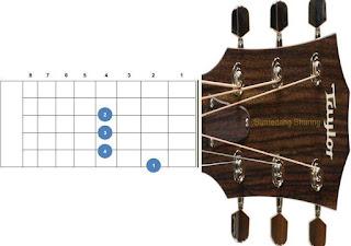 chord kunci gitar b