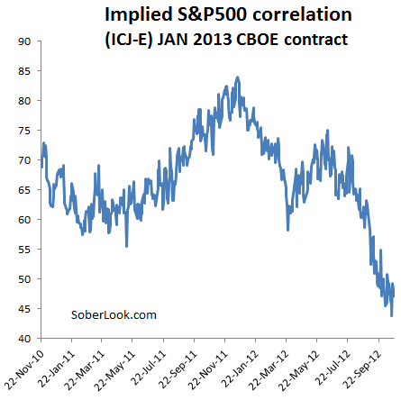 Sharp declines in equity correlations should improve alpha generation – Sober Look