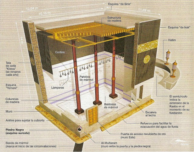 Apa Yang Ada di Dalam Ka'bah